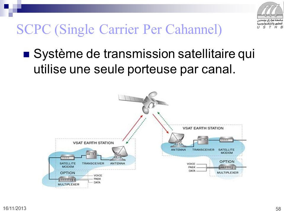 SCPC (Single Carrier Per Cahannel)
