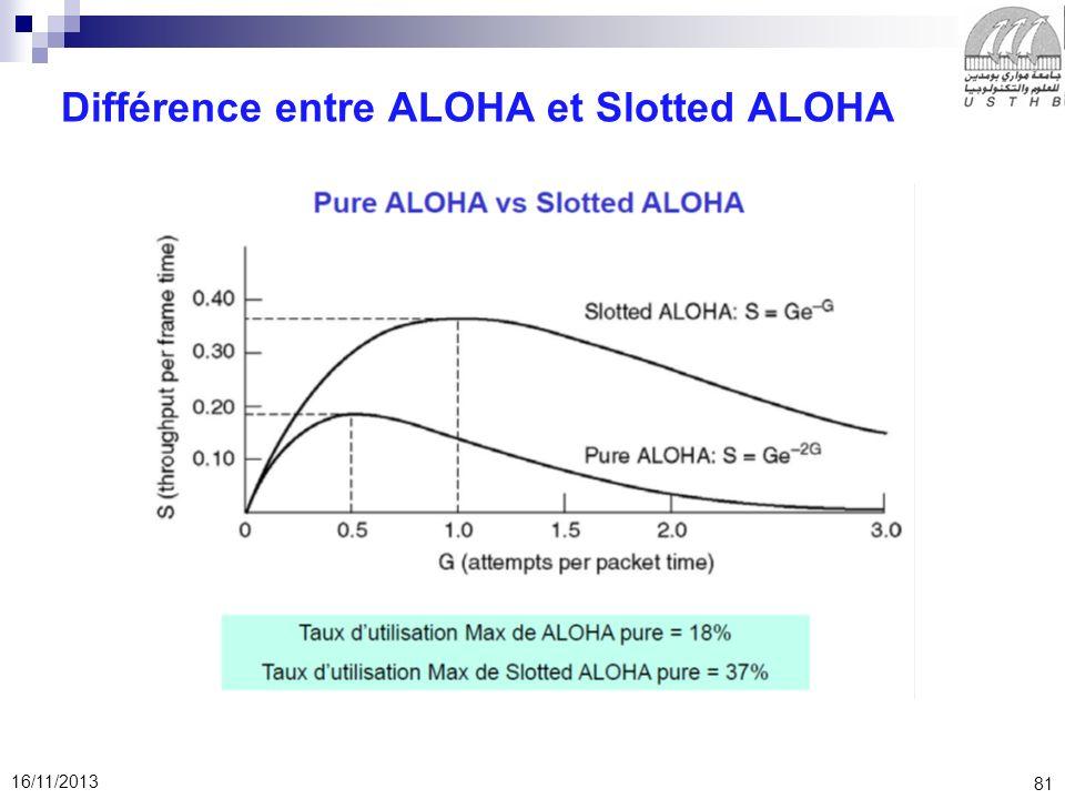 Différence entre ALOHA et Slotted ALOHA