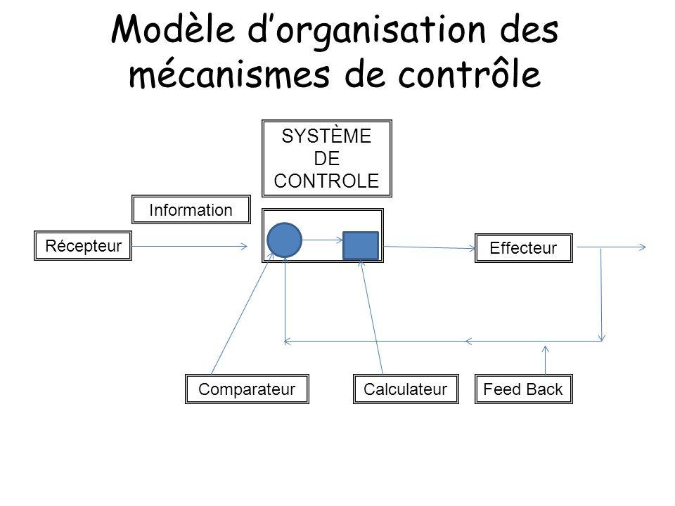 Modèle d'organisation des mécanismes de contrôle