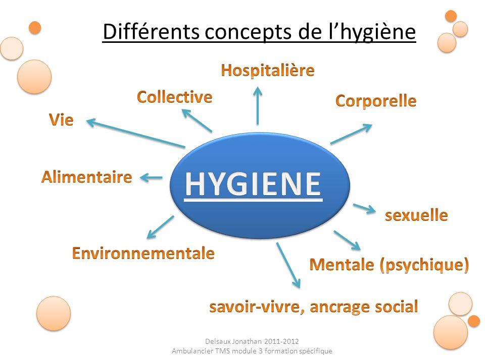 HYGIENE Différents concepts de l'hygiène Hospitalière Collective
