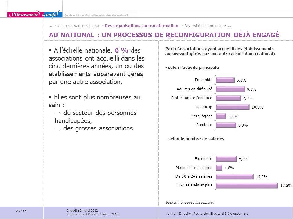 Au national : Un processus de reconfiguration déjà engagé