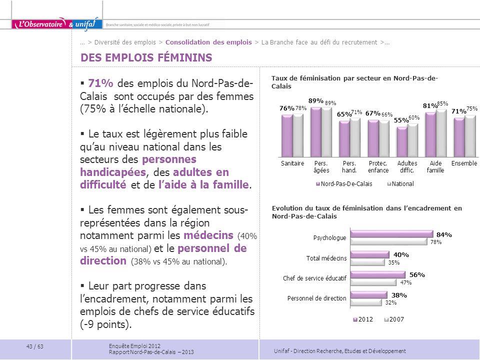 … > Diversité des emplois > Consolidation des emplois > La Branche face au défi du recrutement >… Des emplois féminins.