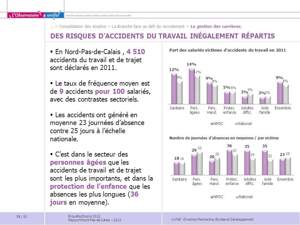 Des risques d'accidents du travail inégalement répartis