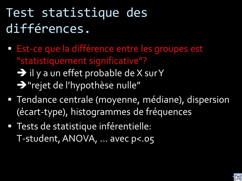 Test statistique des différences.