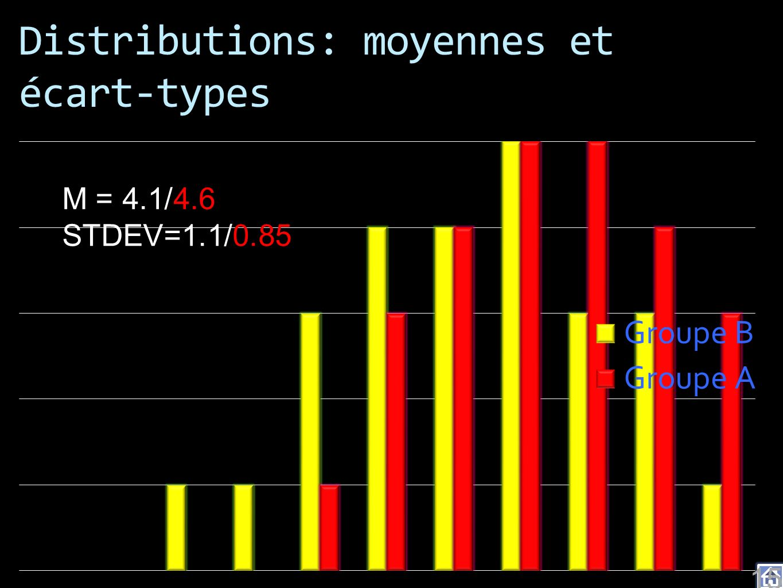 Distributions: moyennes et écart-types