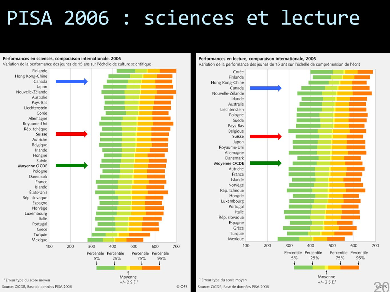 PISA 2006 : sciences et lecture