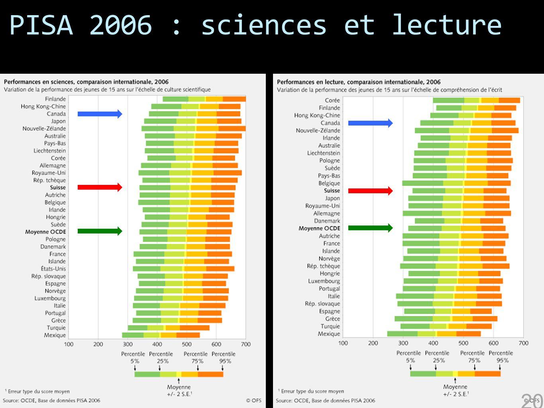 PISA 2006 : sciences et lecture