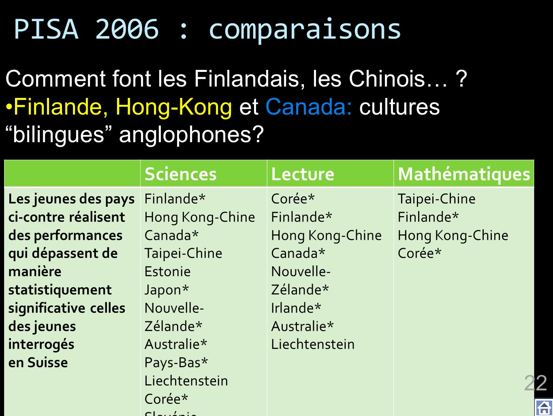 PISA 2006 : comparaisons Comment font les Finlandais, les Chinois…