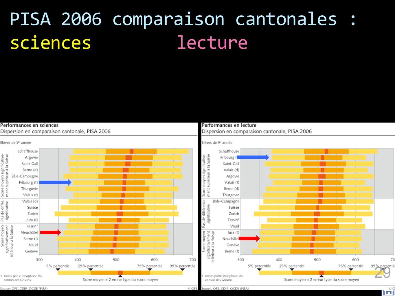 PISA 2006 comparaison cantonales : sciences lecture