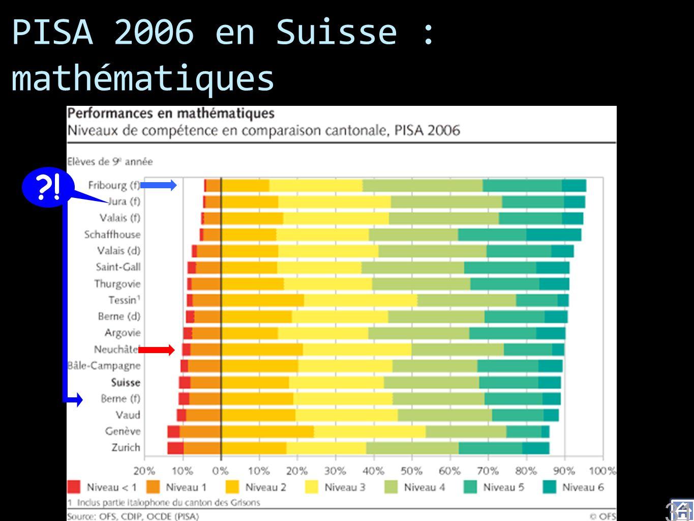 PISA 2006 en Suisse : mathématiques