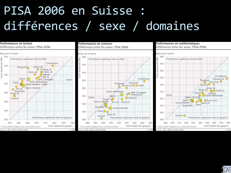 PISA 2006 en Suisse : différences / sexe / domaines