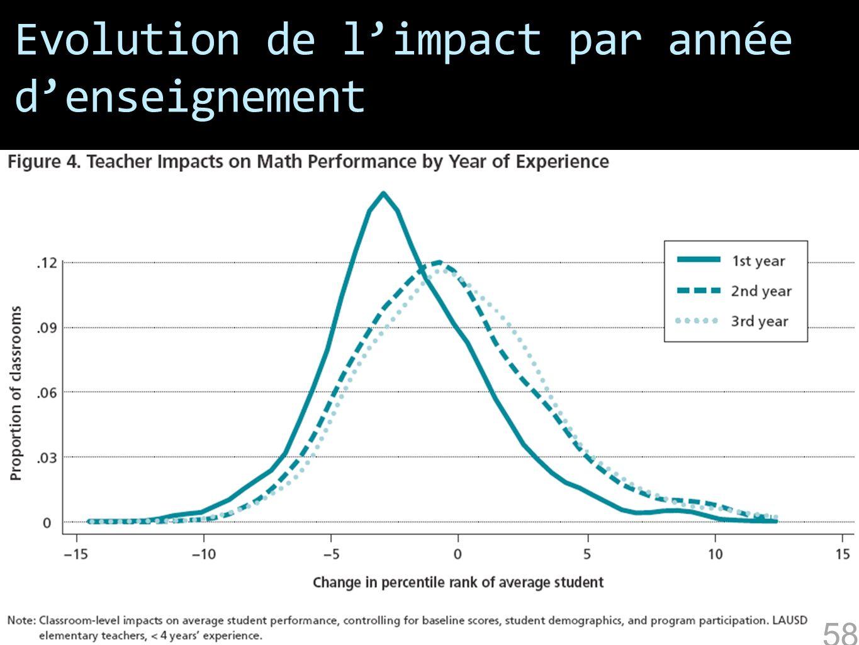 Evolution de l'impact par année d'enseignement