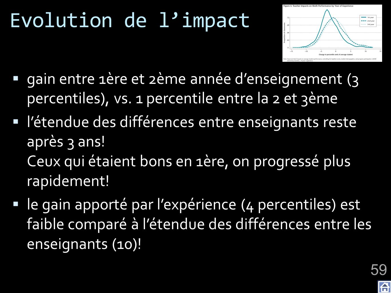 Evolution de l'impact gain entre 1ère et 2ème année d'enseignement (3 percentiles), vs. 1 percentile entre la 2 et 3ème.
