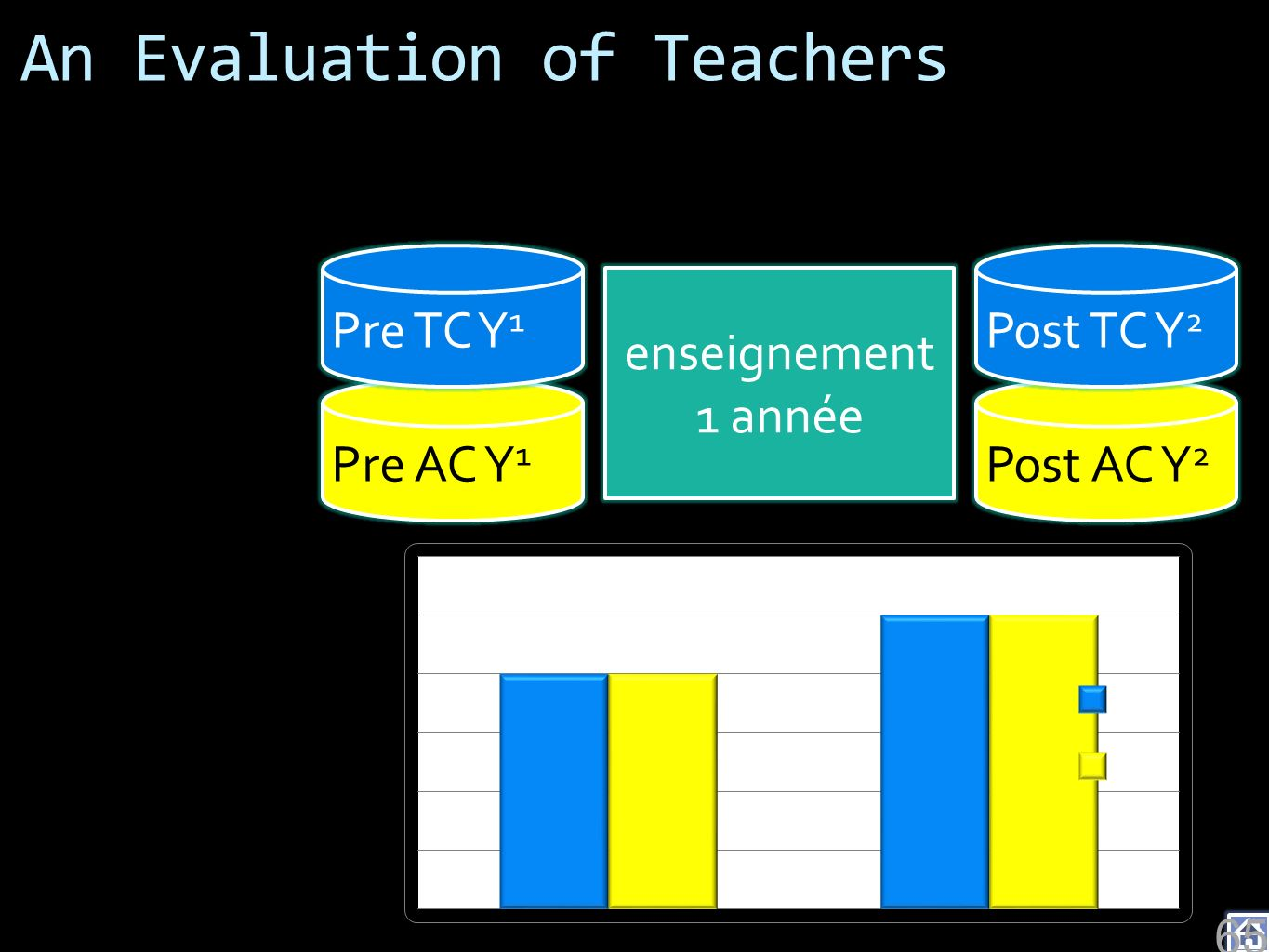 An Evaluation of Teachers