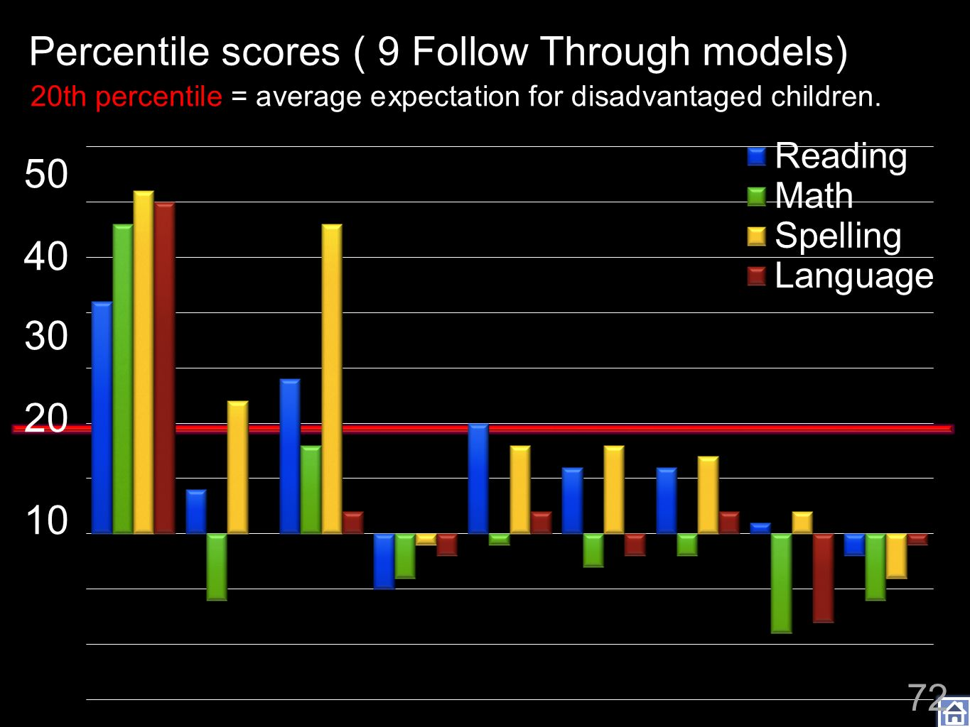 Project Follow Through: Percentile scores