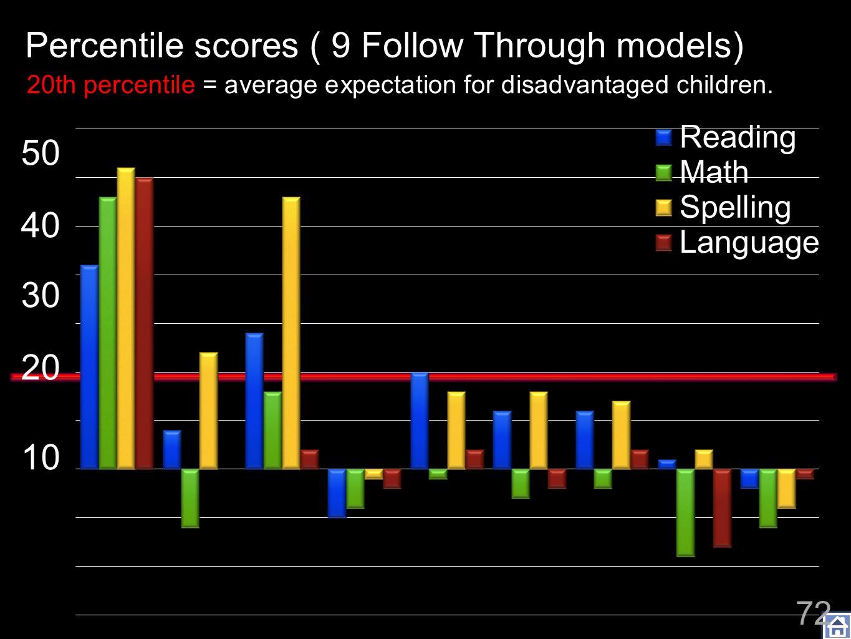 Project Follow Through: Percentile scores