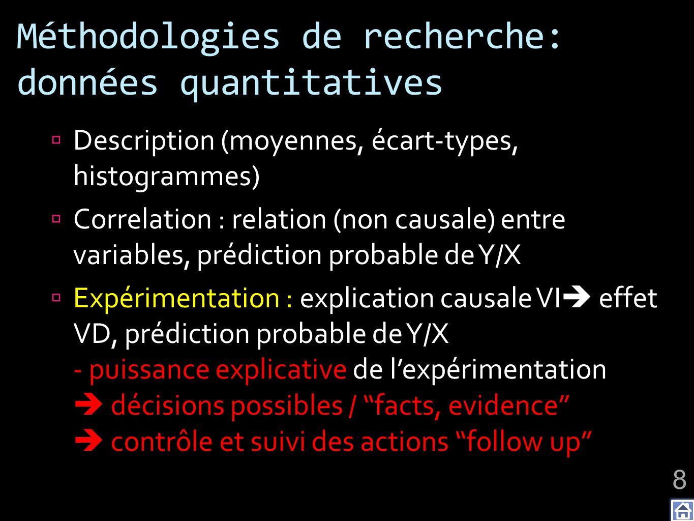 Méthodologies de recherche: données quantitatives