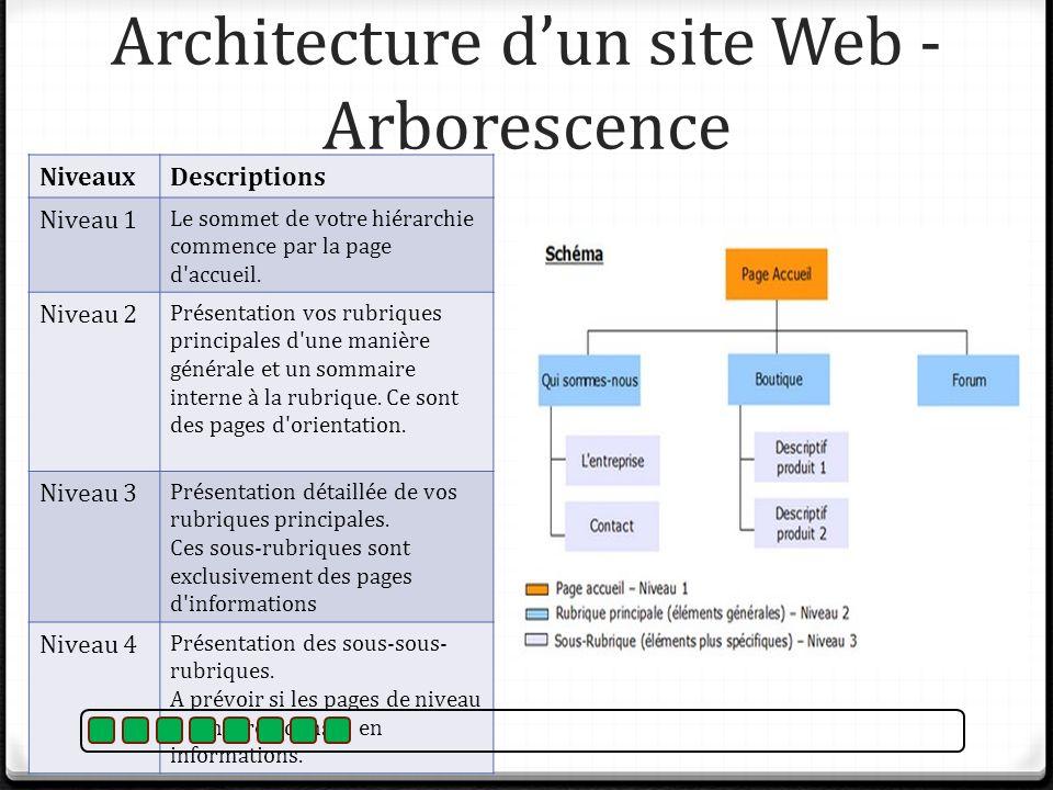 Architecture d'un site Web - Arborescence