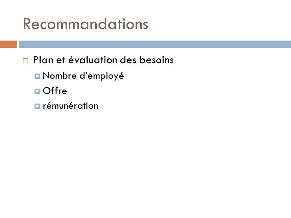 Recommandations Plan et évaluation des besoins Nombre d'employé Offre