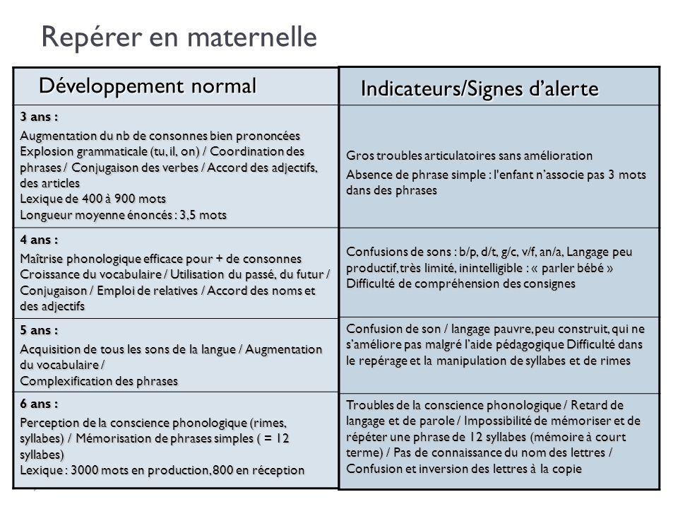 Repérer en maternelle Indicateurs/Signes d'alerte Développement normal