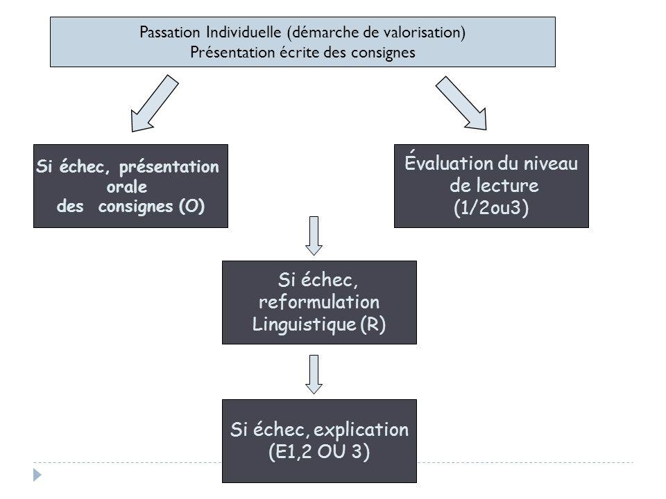 Évaluation du niveau de lecture (1/2ou3) Si échec, reformulation