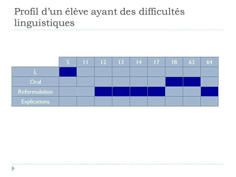 Profil d'un élève ayant des difficultés linguistiques