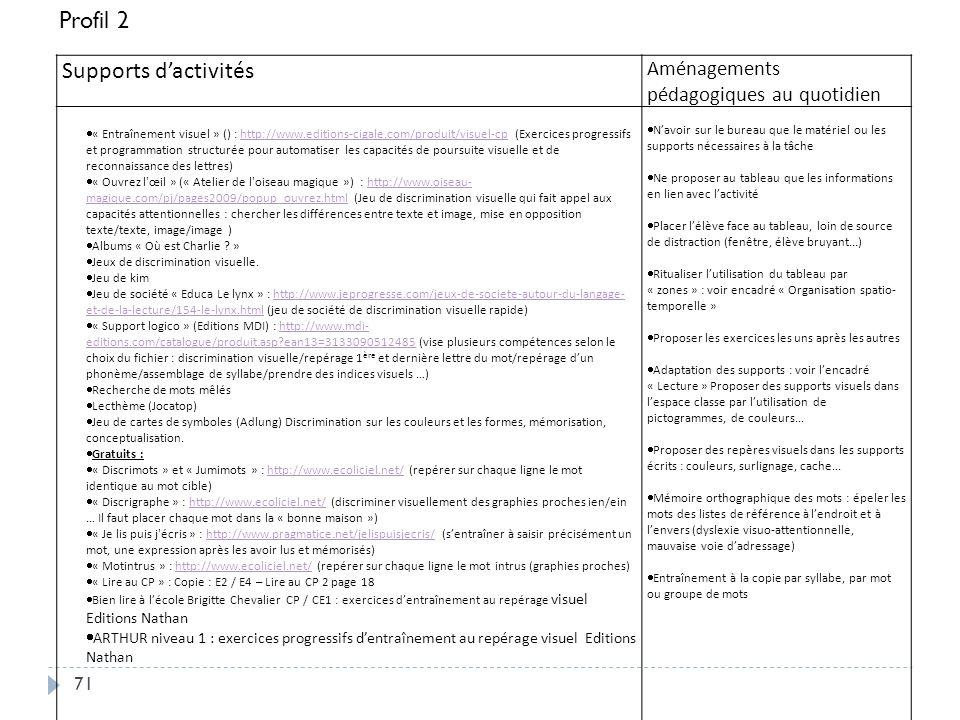 Profil 2 Supports d'activités Aménagements pédagogiques au quotidien