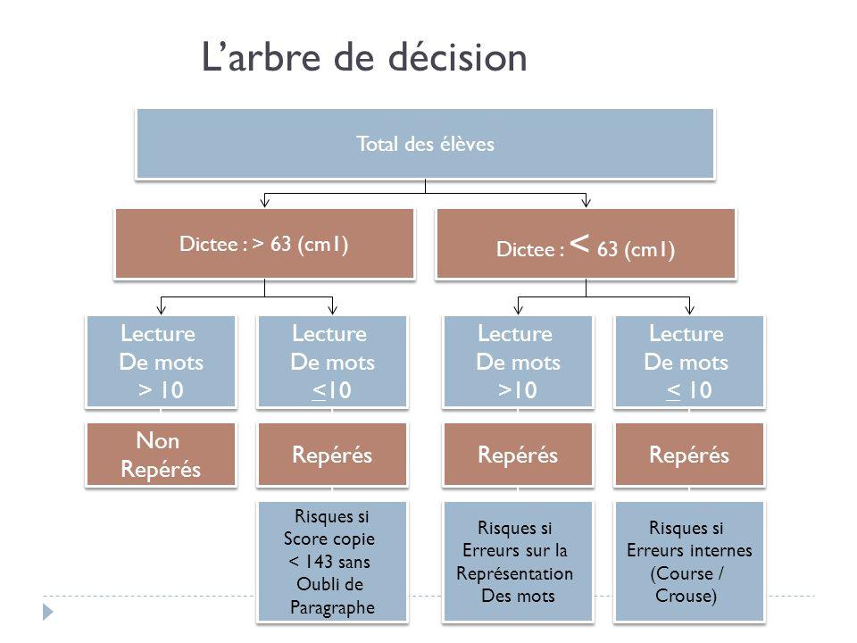 L'arbre de décision Lecture De mots > 10 Lecture De mots <10