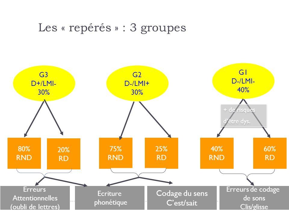 Les « repérés » : 3 groupes