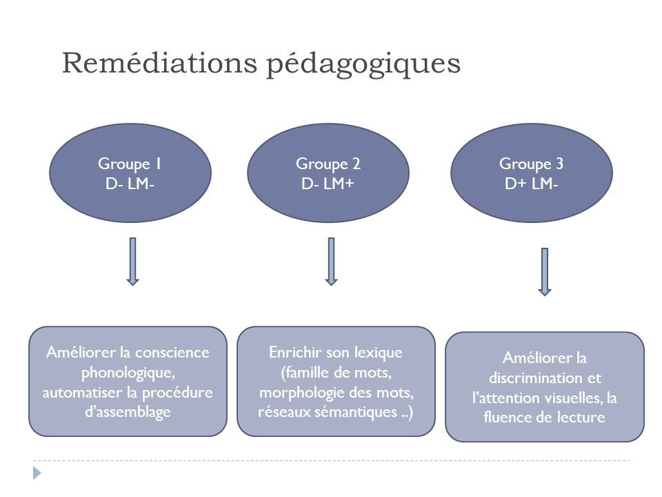 Remédiations pédagogiques