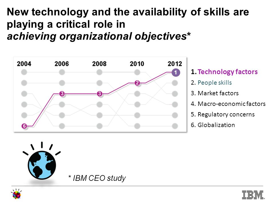 New technology and the availability of skills are playing a critical role in achieving organizational objectives*