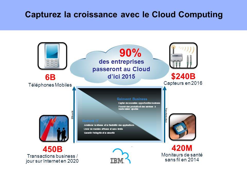 Capturez la croissance avec le Cloud Computing