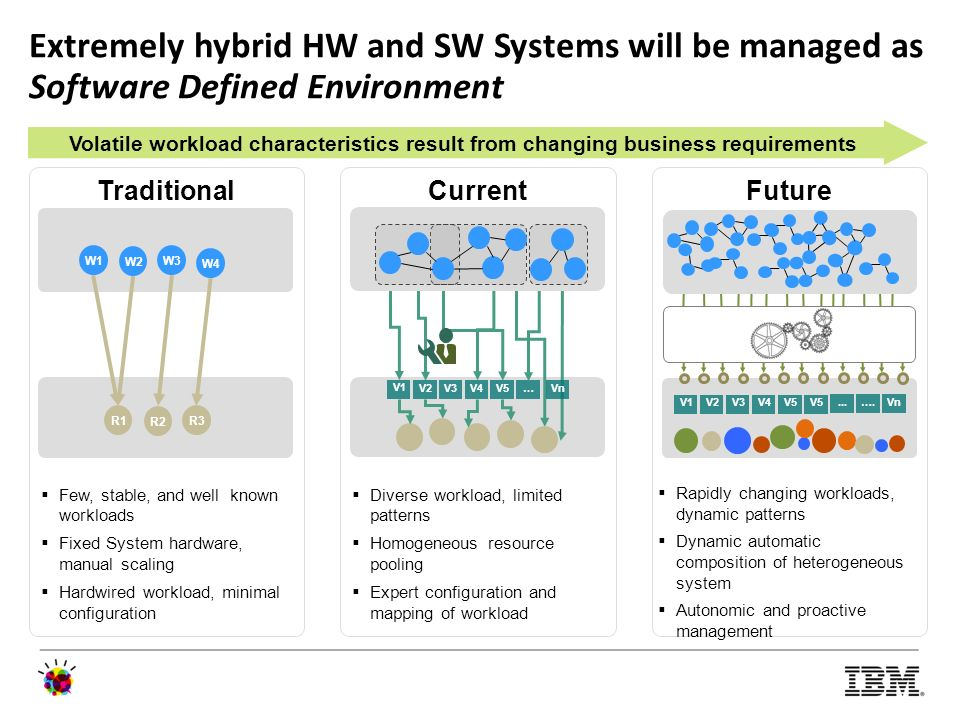 Extremely hybrid HW and SW Systems will be managed as Software Defined Environment
