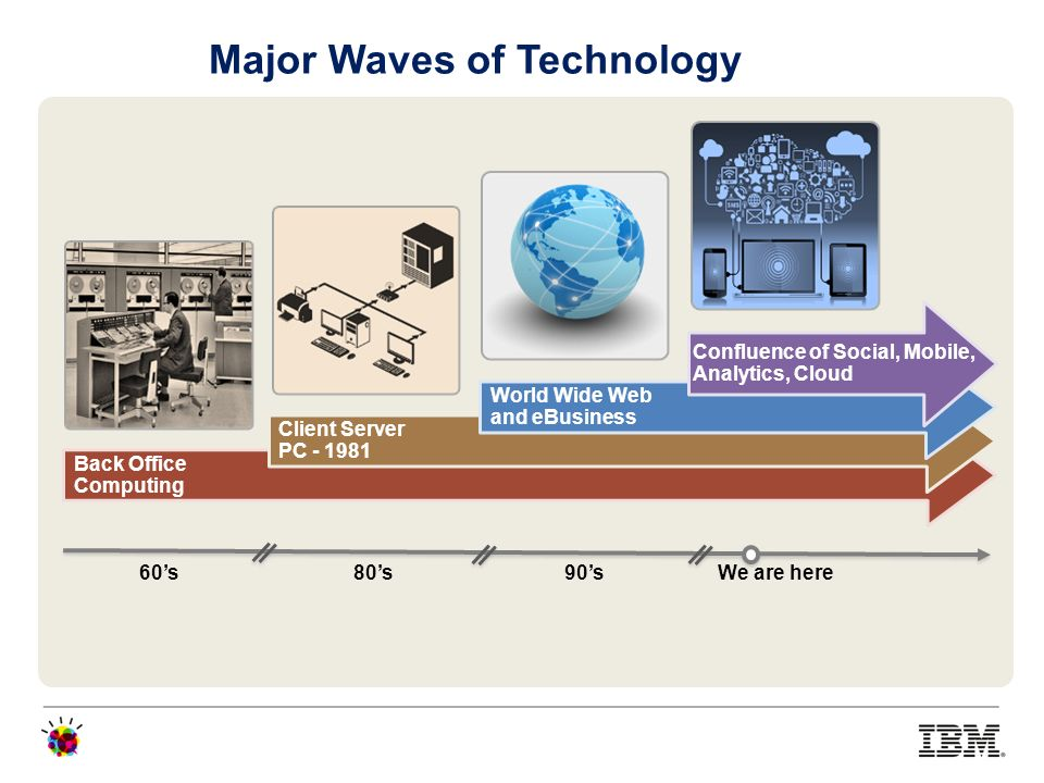 Major Waves of Technology