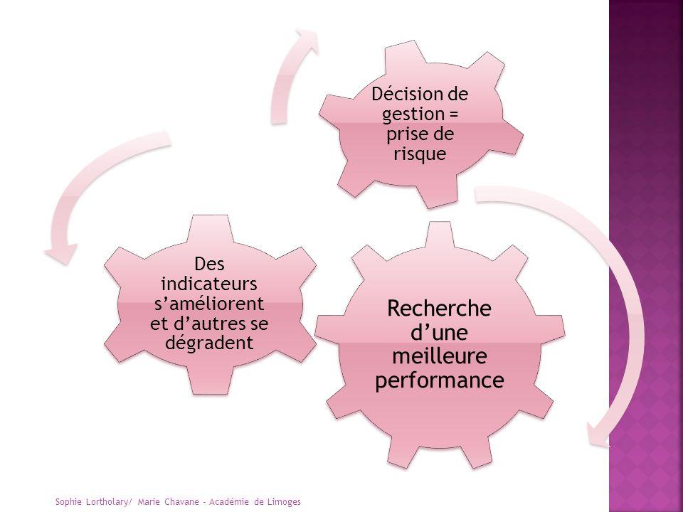 Recherche d'une meilleure performance