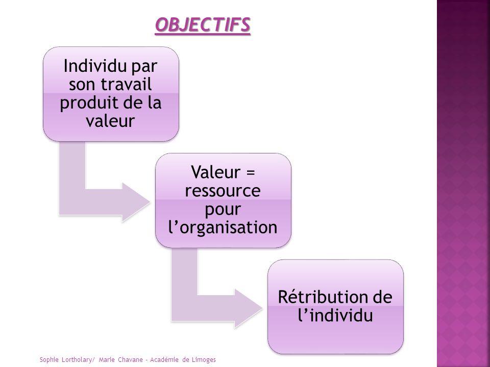 OBJECTIFS Individu par son travail produit de la valeur