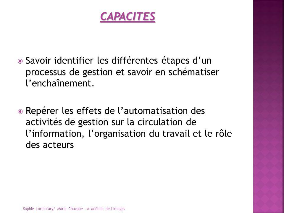 CAPACITES Savoir identifier les différentes étapes d'un processus de gestion et savoir en schématiser l'enchaînement.