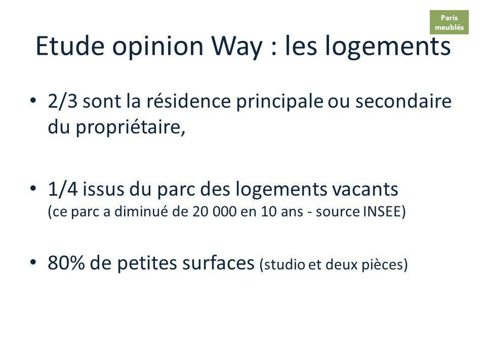 Etude opinion Way : les logements