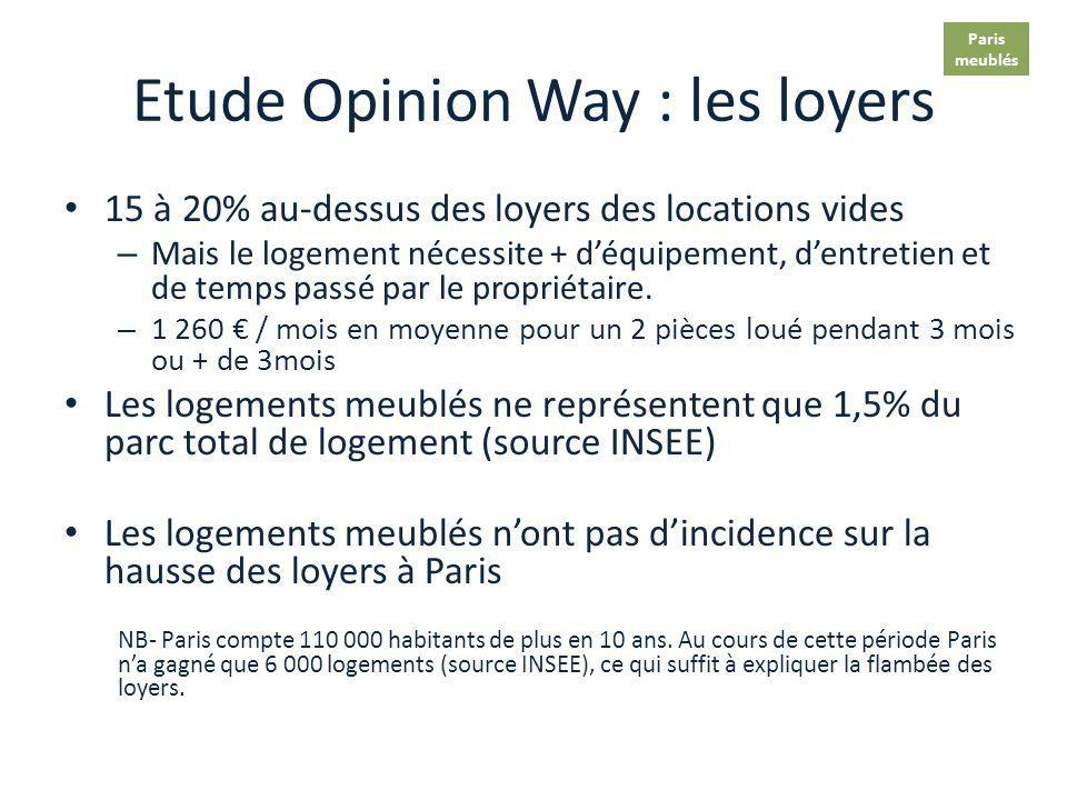 Etude Opinion Way : les loyers