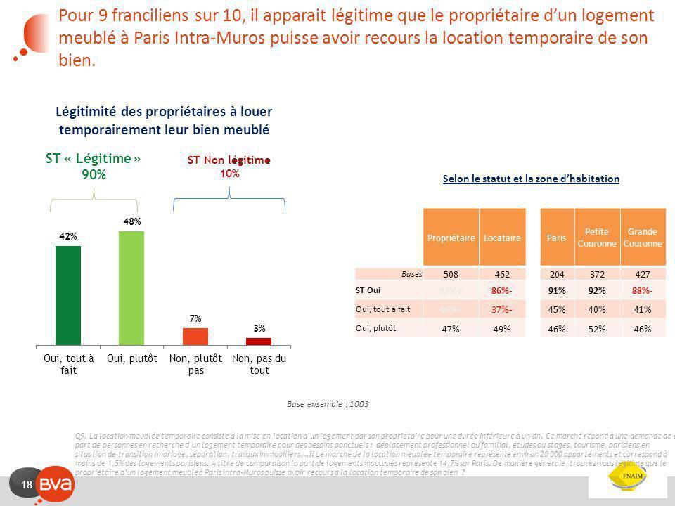 Pour 9 franciliens sur 10, il apparait légitime que le propriétaire d'un logement meublé à Paris Intra-Muros puisse avoir recours la location temporaire de son bien.