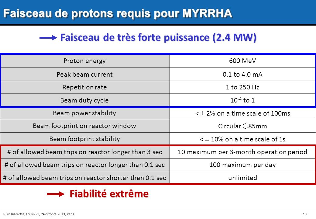 Faisceau de très forte puissance (2.4 MW)