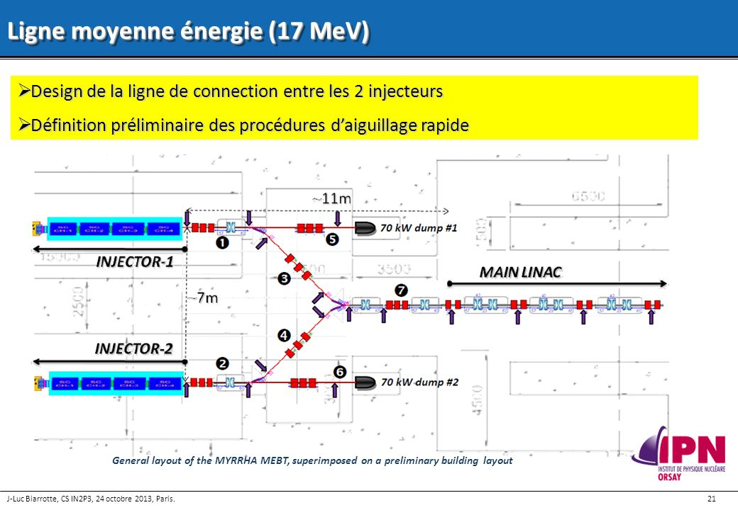 Ligne moyenne énergie (17 MeV)