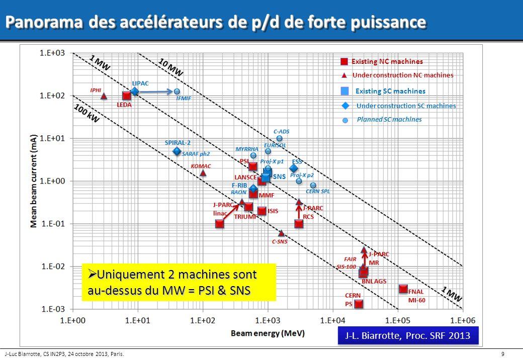 Panorama des accélérateurs de p/d de forte puissance