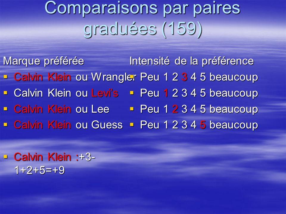 Comparaisons par paires graduées (159)