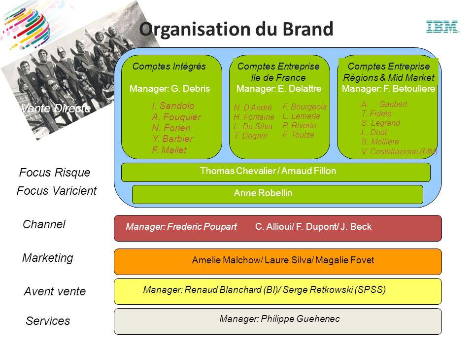 Organisation du Brand Vente Directe Focus Risque Focus Varicient
