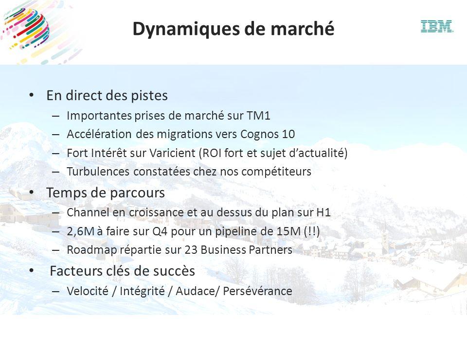 Dynamiques de marché En direct des pistes Temps de parcours