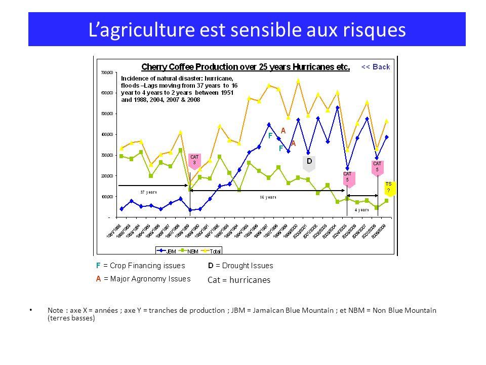 L'agriculture est sensible aux risques