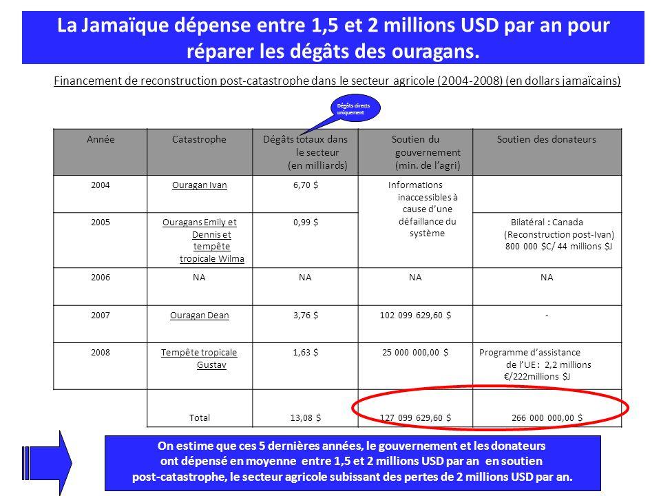 La Jamaïque dépense entre 1,5 et 2 millions USD par an pour réparer les dégâts des ouragans.