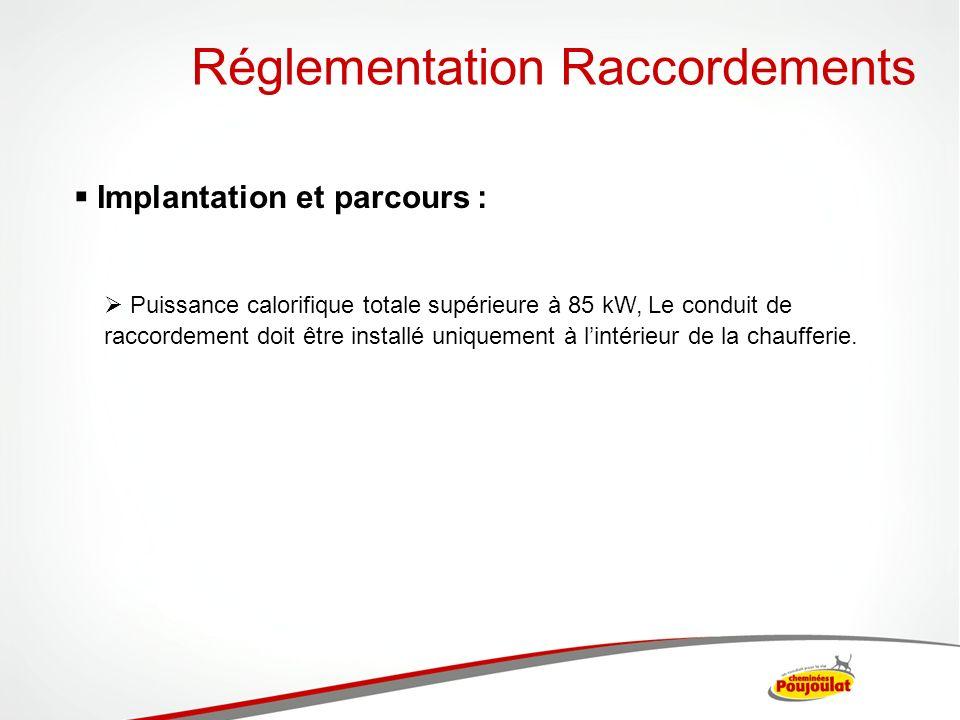 Réglementation Raccordements