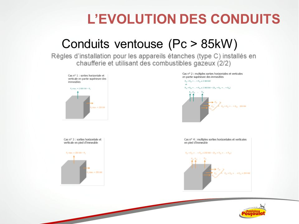 Conduits ventouse (Pc > 85kW)